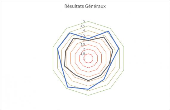 Comparaison des résultats entre le manageur et les autres évaluateurs